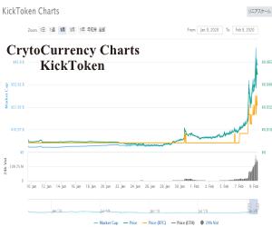 KickToken-CryptoCurrency-charts